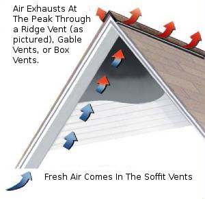 Proper Ventilation Diagram Proper Attic Airflow Diagram  sc 1 st  ABC Mold Removal & Attic Mold Removal - ABC Mold Removal